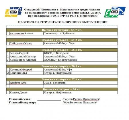Итоги открытого первенства и чемпионата г.Нефтекамск. 21 сентября 2018 г.
